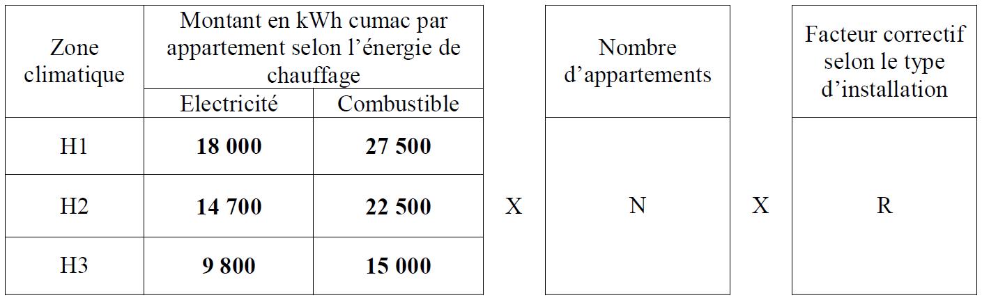 Bar th 127 ventilation m canique contr l e simple flux for Ventilation simple flux hygroreglable